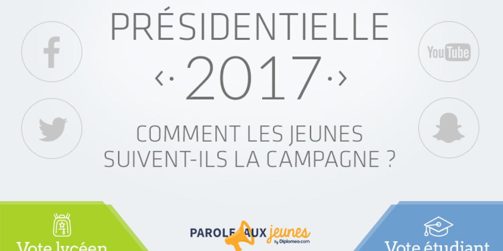 Campagne présidentielle : La télévision, leader des médias pour les jeunes